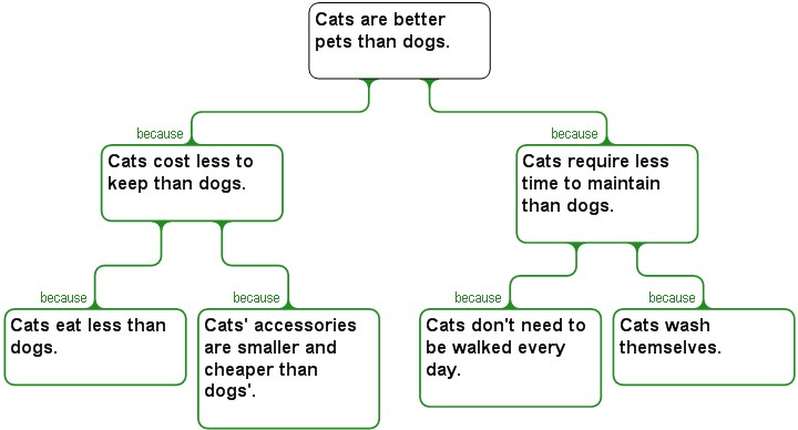 Cheaper Dog Vs Cat